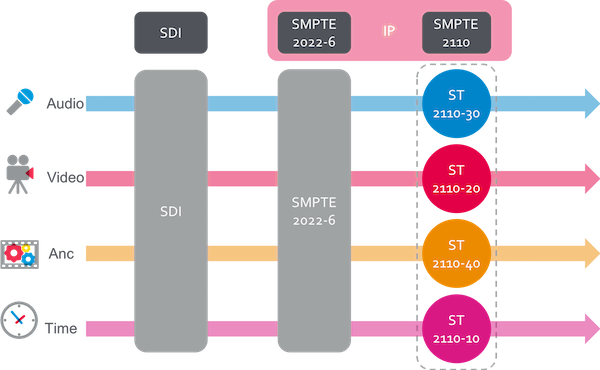 What is SMPTE 2110 and NMOS all about? | Net Insight