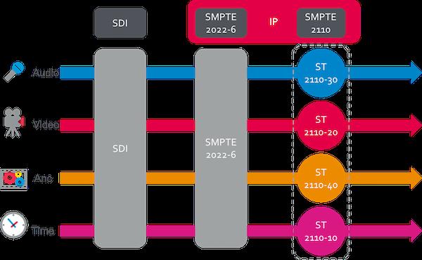 SMPTE 2110 Elementary Streams