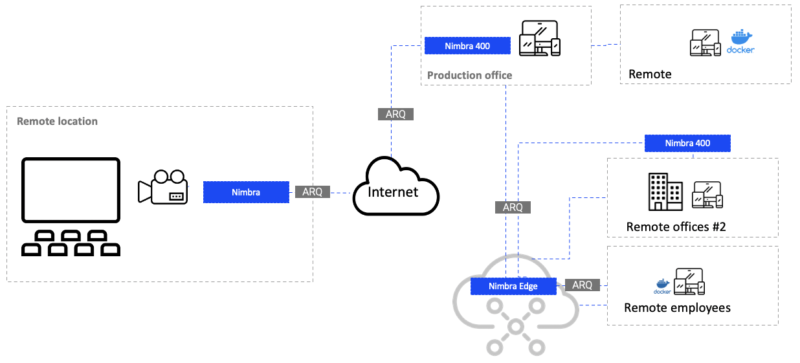 One to one to many: distributed enterprise broadcast workflow with Nimbra platforms